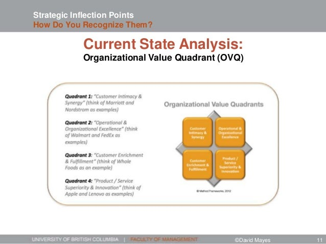 Strategic Inflection Points How Do You Recognize Them? Current State Analysis: Organizational Value Quadrant (OVQ) ©David ...