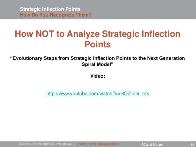 "Strategic Inflection Points How Do You Recognize Them? How NOT to Analyze Strategic Inflection Points ""Evolutionary Steps ..."
