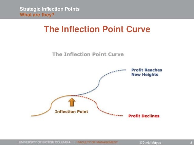 Strategic Inflection Points What are they? The Inflection Point Curve ©David Mayes 8