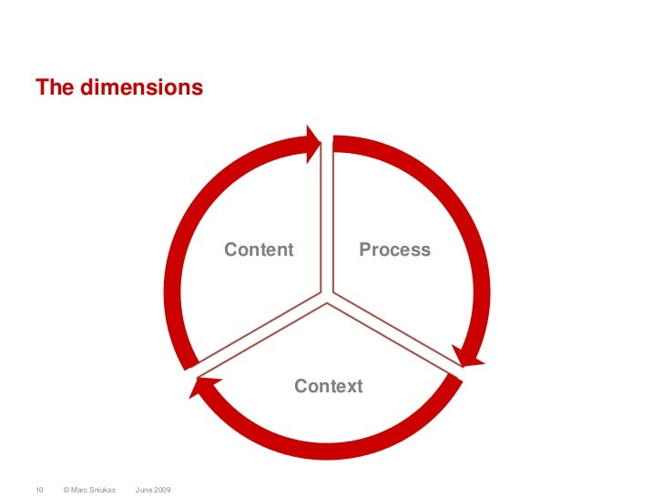 The dimensions                                       Content         Process                                              ...