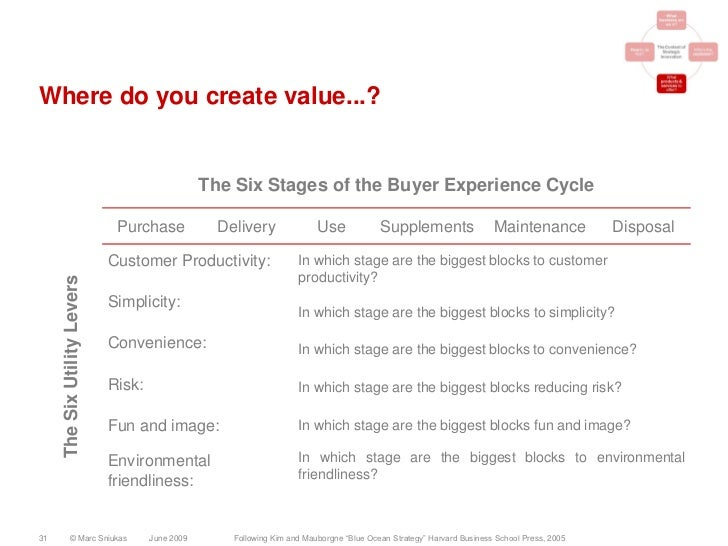 Where do you create value...?                                                     The Six Stages of the Buyer Experience C...