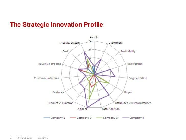 The Strategic Innovation Profile     37   © Marc Sniukas   June 2009