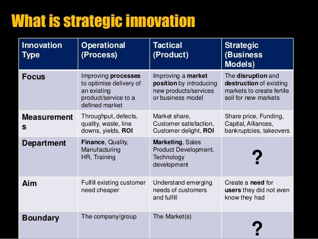 strategic innovation slideshare