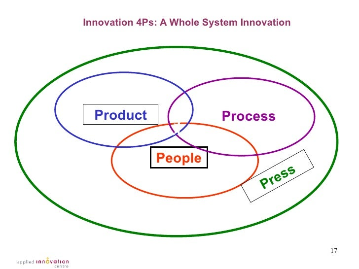 work environment influences the innovation process