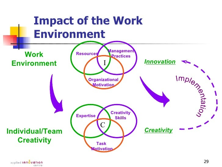 impact of innovation on organisations Impact & innovation  much of this research and teaching has an immediate impact in the city,  organisations and institutions in the hague.