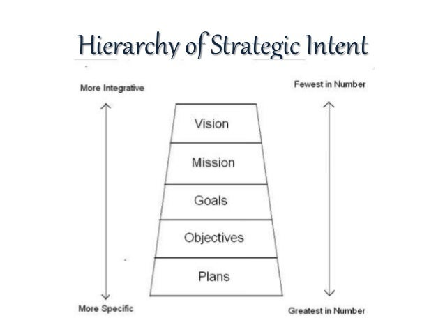 strategic intent
