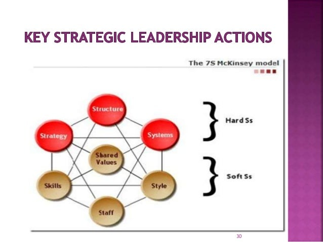 the role of a strategic leader Strategic leader performance requirements  and objectives of any given agency or department one key role of strategic leadership is to.