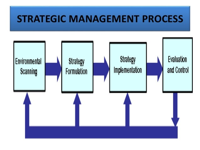 leadership styles and strategic management Strategic leadership:  lego management missed the electronic  strategic thinkers question the status quo.