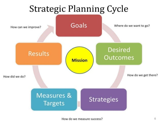 190974982 strategic management and leadership Strategic management and leadership are unique in their own ways, but they do come together in helping organization achieve objectives and fulfill the stated mission the definitions.