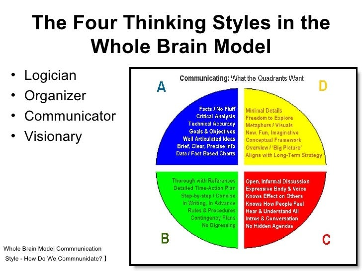 thinking styles of critical thinking and Definition of critical thinking skills, why employers value them, and a list of the top critical thinking skills and keywords, with examples.