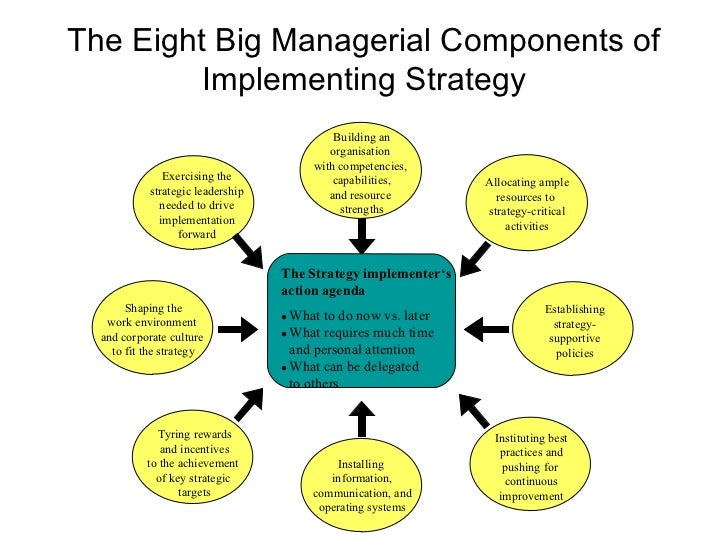 the nine critical tasks involved with strategic management are A unifying framework for thinking about processes —or sequences of tasks and the processes of organization and management strategic management.