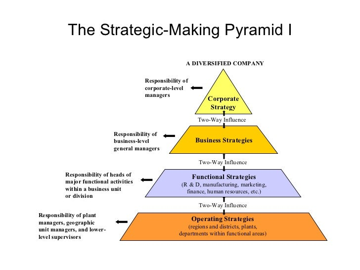 management and leadership theory to support organisational direction Part 1 the organisational setting 42 the theory of management leadership, structure, and chapter 2 approaches to organisation and management 45.