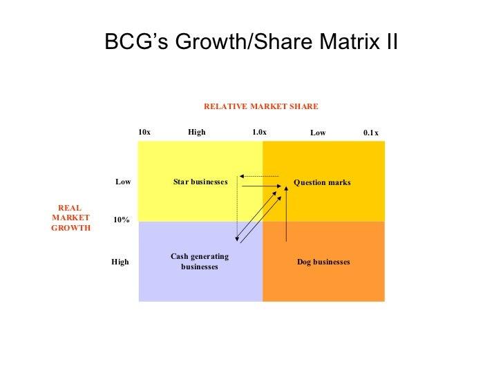 Strategic Management Models And Diagrams