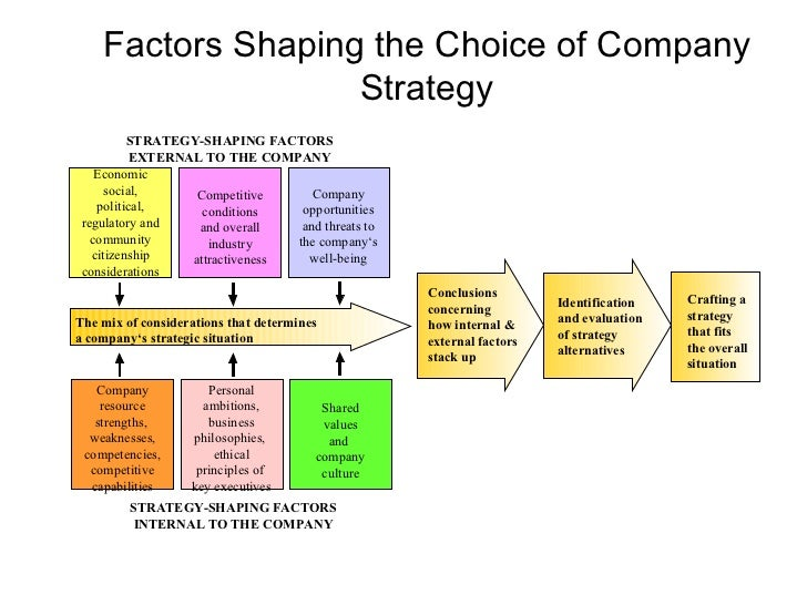 strategic decision analysis with mrt model Glueck's model william f glueck developed several models of strategic management based on the general decision-making process the phases of this model are as follows.