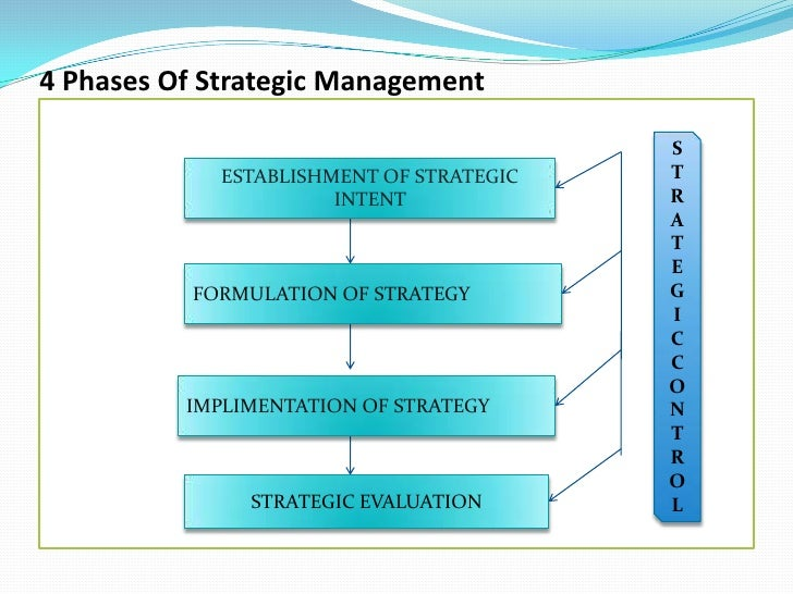 4 Phases Of Strategic Management <br />S<br />T<br />R<br />A<br />T<br />E<br />G<br />I<br />C  CONTROL<br />ESTABLISHME...