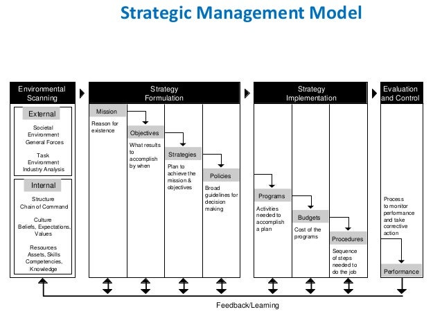 Policy Models andPolicy implementations Essay