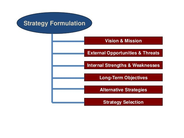 strategic management strategy formulation The strategic planning process an overview of the strategic planning process including mission statement, environmental scan, strategy formulation, implementation, and control.