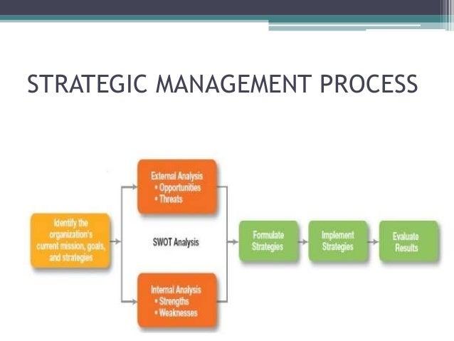 Strategic management Slide 3