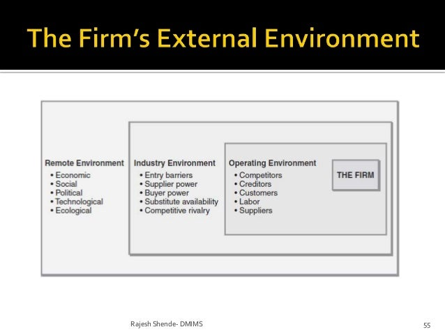 evaluate the organizations industry operating environment