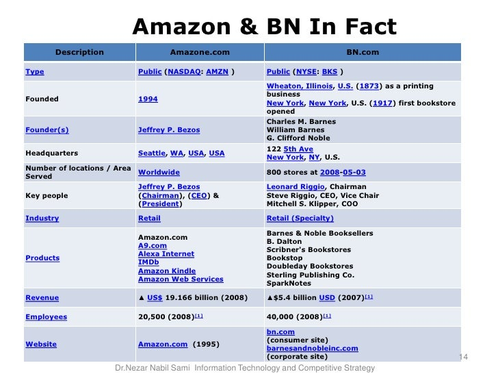 What Amazon Teaches Us About CRM Strategy
