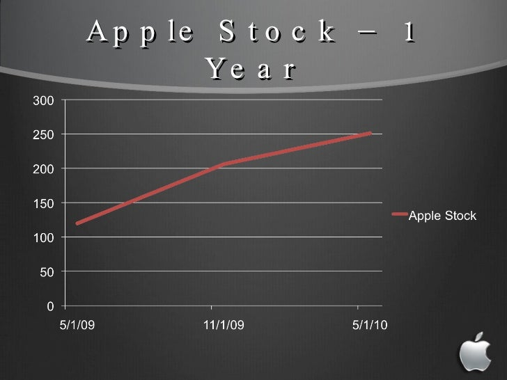 apple inc financial resources External and internal environments essay and the company chosen for analysis is apple, inc marketing resources, financial and human resources.