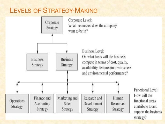 2 has starbuck s strategy evolved as the strategic vision has evolved