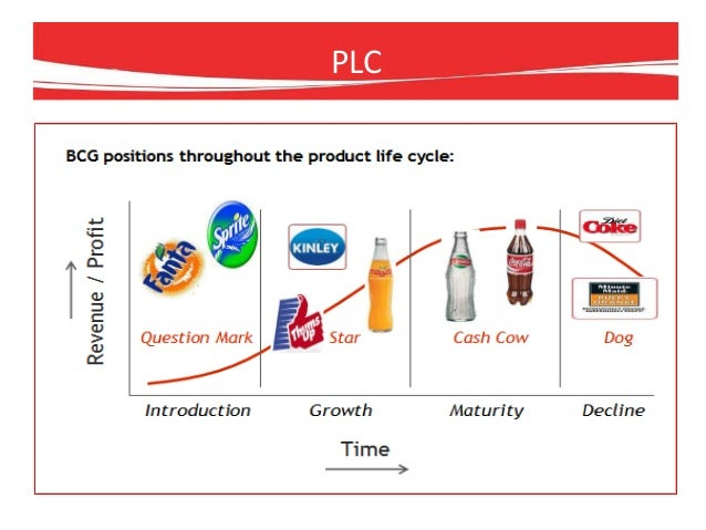horizontal integration in coca cola Integration strategy with real and/or competitors types of integration strategy integration strategy vertical integration forward backward horizontal integration coke's strategy the coca cola company used forward vertical integration to move a step closer to their.