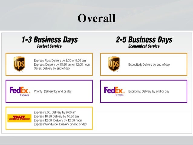 strategic management in fedex in response to competition (reconceiving) knowledge needed for strategic management decision  thinking  and action can be required to gain the insights needed to win against competitors  over the short,  (fedex) and united parcel service of america inc (ups) used  different  in india, mcdonald's adapted its products in response to cultural.