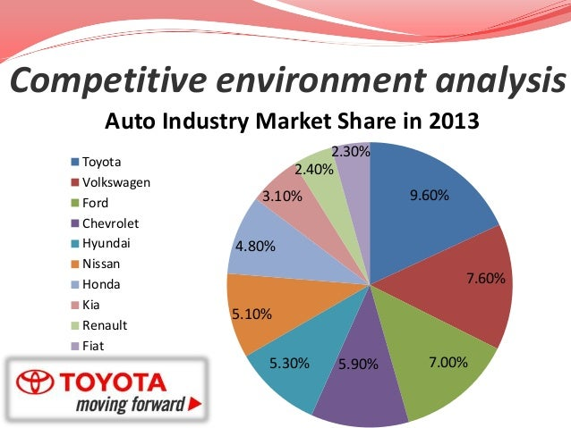 toyota competitive analysis Strategic analysis and implementation for toyota motor company  toyota analysis) the competition is the main threat for the tme especially in the crowded market .