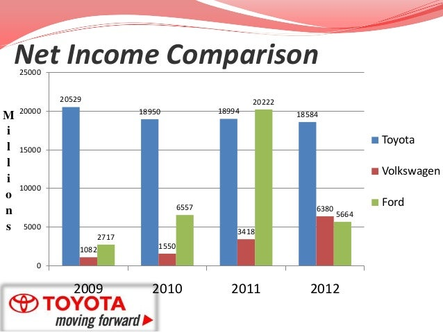 analysis of toyotas marketing strategy Lessons from toyota's long drive toyota's long-term strategy involves developing both global and what would be the most appropriate way of marketing and.