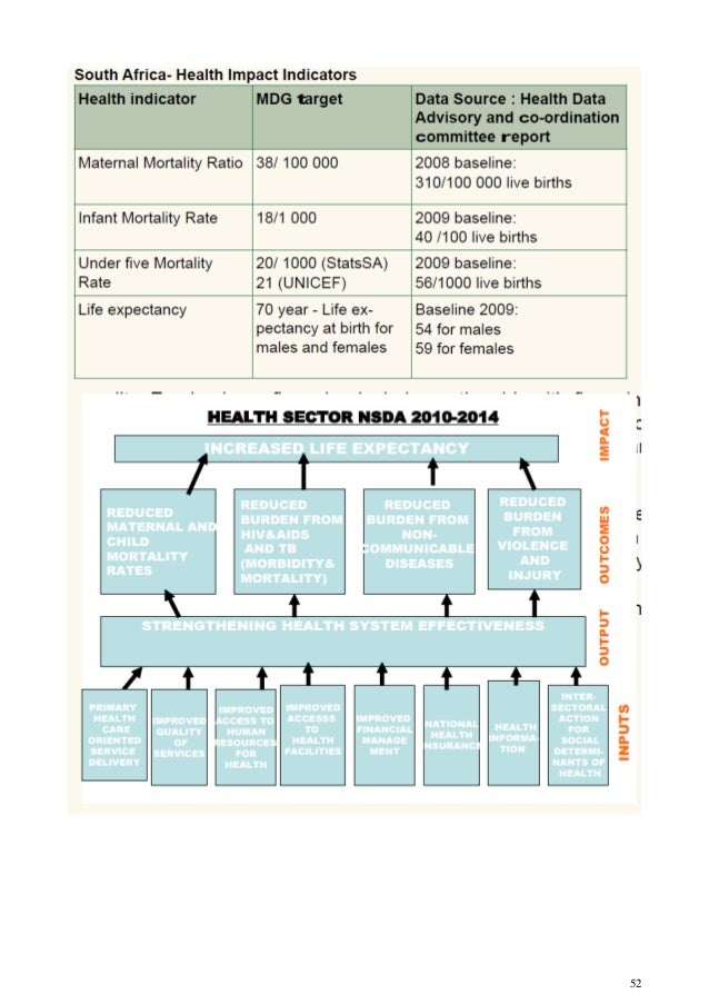 Department of health nursing strategy for south africa 2008