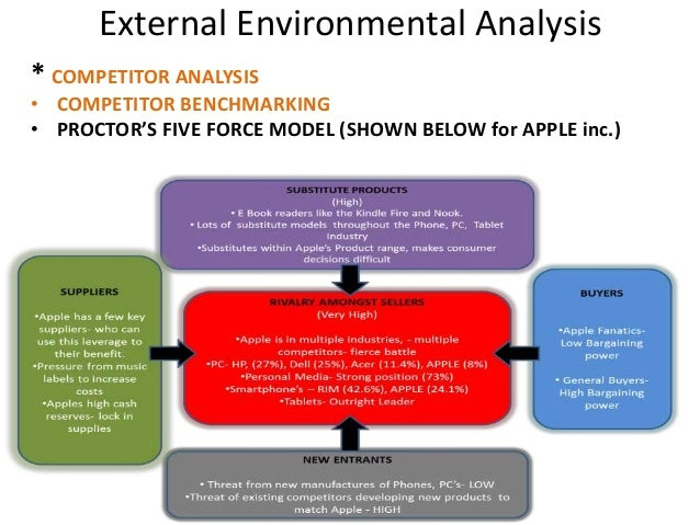 pest analysis for apple inc in india Check out our top free essays on pestle analysis of apple inc india to help you write your own essay.