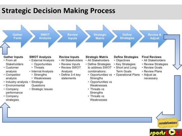 Decision Making: 7 Steps Involved in Decision Making | Business Management