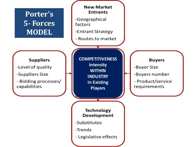 porter s five forces analysis of indian transportation industry The tourism, leisure and hospitality industry is defined, not in terms of the  the  porter's model is also referred to as the five forces competitive analysis   tourism refers to the provision of the transportation, accommodation,.