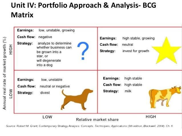 ansoff analysis of gucci The boston consulting group (bcg) matrix autonomous divisions sources of findings information for ansoff analysis have been discussed.