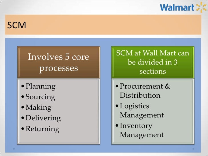 wal mart strategic management Walmart inc strategic planning and finance committee charter purpose may direct appropriate members of management and staff to prepare draft agendas and related background information for each serve as representatives of the board in evaluating the company's strategic planning.