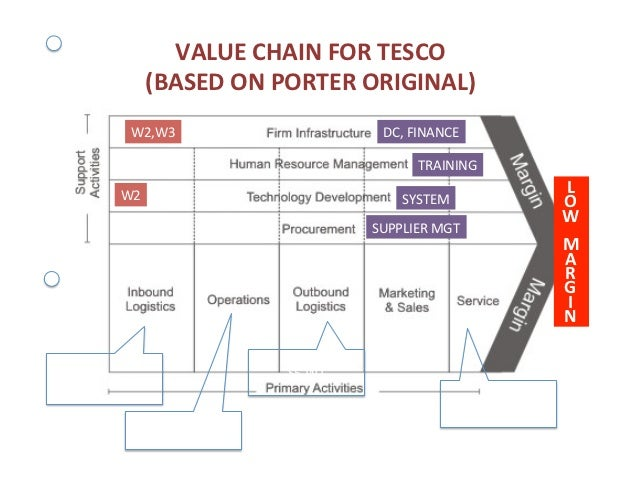 tesco targeting strategy Tesco's strategy for the recession was focused on low prices and its clubcard loyalty scheme, but commentators believe it will now look to a premium marketing positioning.