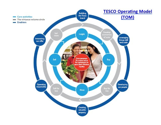 success factors of tesco Key topics marketing strategy retailing corporate social responsibility external  factors tesco was the retail success story of the 90s and early 2000s.