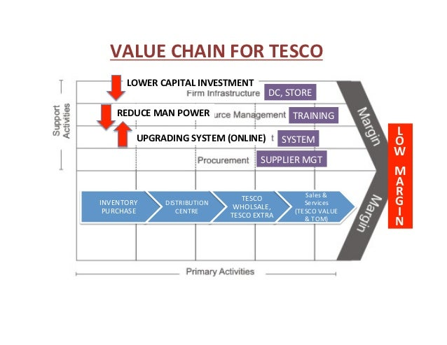 the strategic capability of tesco malaysia Lihat profil mike kong mun loong  tesco stores malaysia  - manage the development of dc and supplier distribution capability and performance against tesco.