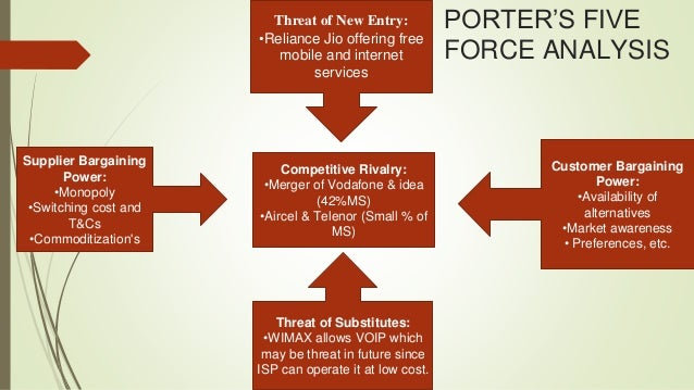 Strategic management of bharti airtel introduction for Porter 5 forces critique