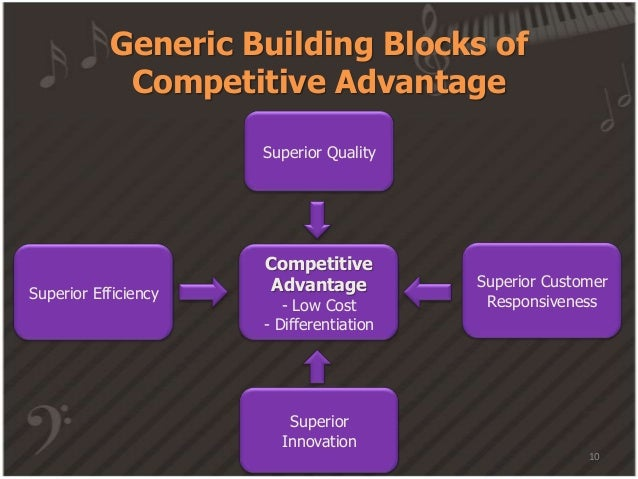 Innovation Building Block To Competetive Advatage
