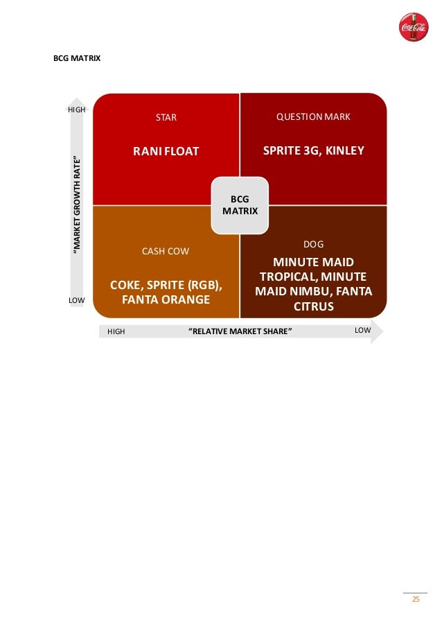 bcg matrix of pepsi pakistan Free essay: bcg matrix of kfc the need for strategy, in order to expand its existing product in very promising markets for kfc is very essential kfc, along.