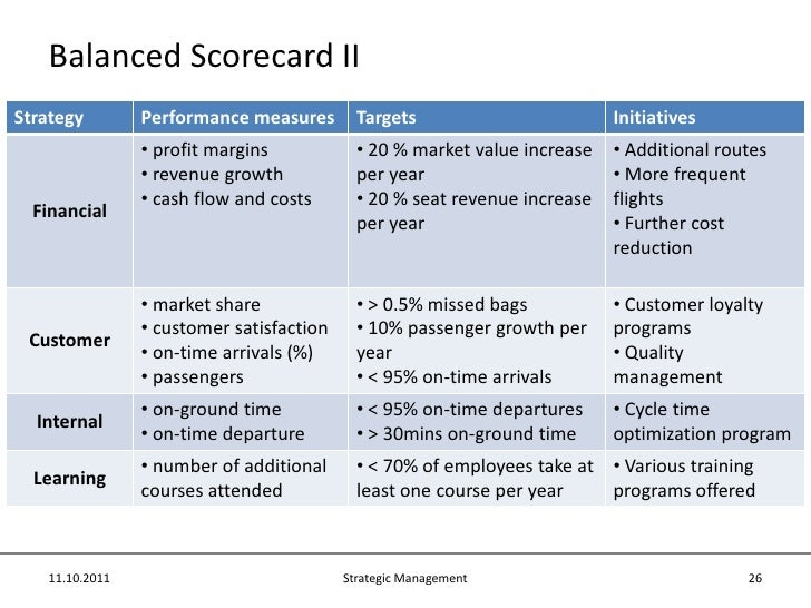 balance scorecard for ryanair Ryanair and easyjet are now well-established and their on-going success will   this article examines how the balanced scorecard might be used to maintain.