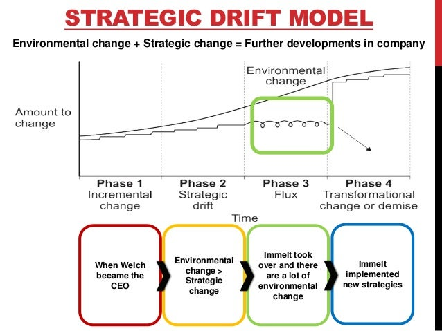 advantages of strategic drift Keywords: strategic drift, strategic crisis, strategic crisis management introduction each organization in a certain moment of its development is faced in front of a crisis.