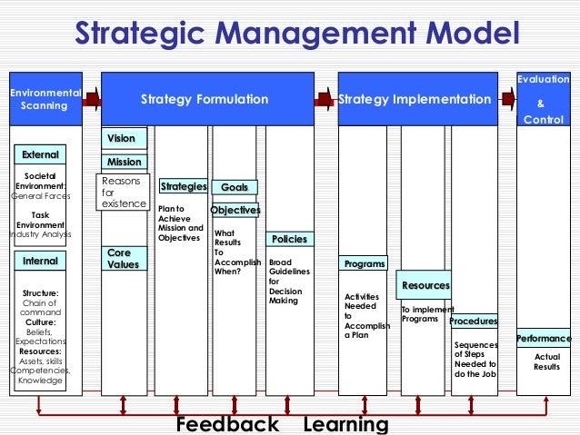 strategic managemet Strategic management by prof r srinivasan, department of management studies, iisc bangalore for more details on nptel visit .