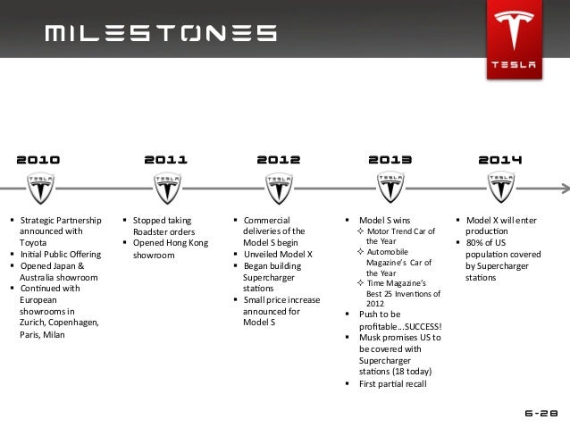 Strategic Marketing For Tesla Motors Uc Berkeley Extension