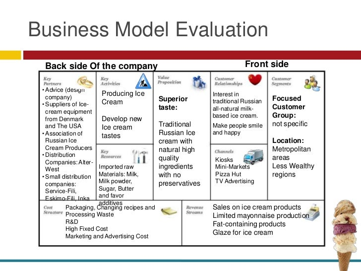 Pizza hut business model | College paper Example