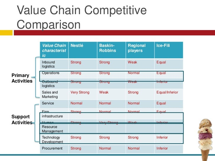 ice fili value chain A value chain identifies and isolates the various economic value adding activities such as differentiating a product, lowering the cost, and meeting need quickly that occur some way in every firm it portrays activities required to create value for customers of a given product or service.