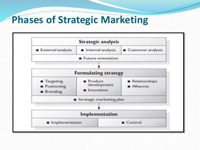 Strategic marketing management sainsburys
