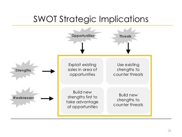 Strategic Marketing Management Process